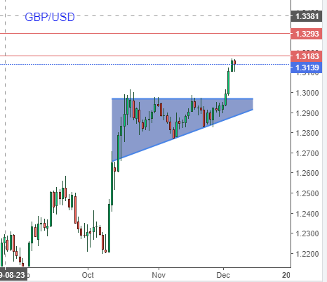 GBP.USD Daily Chart
