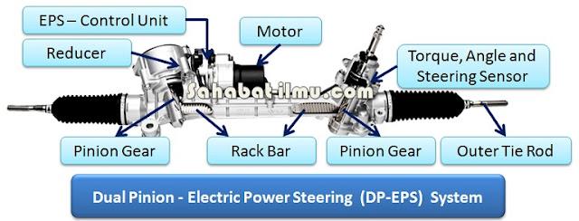 cara kerja komponen sistem dual pinion elektrik power steering