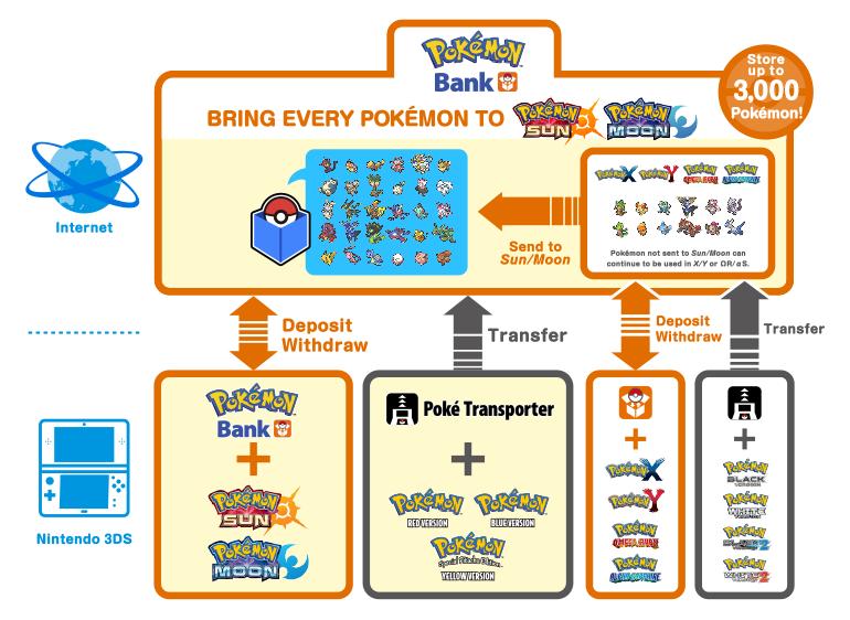 Transporte de Pokémon entre Gerações