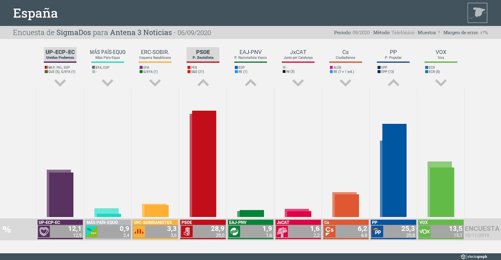 Gráfico de la encuesta para elecciones generales en España realizada por SigmaDos para Antena 3 Noticias, 6 de septiembre de 2020