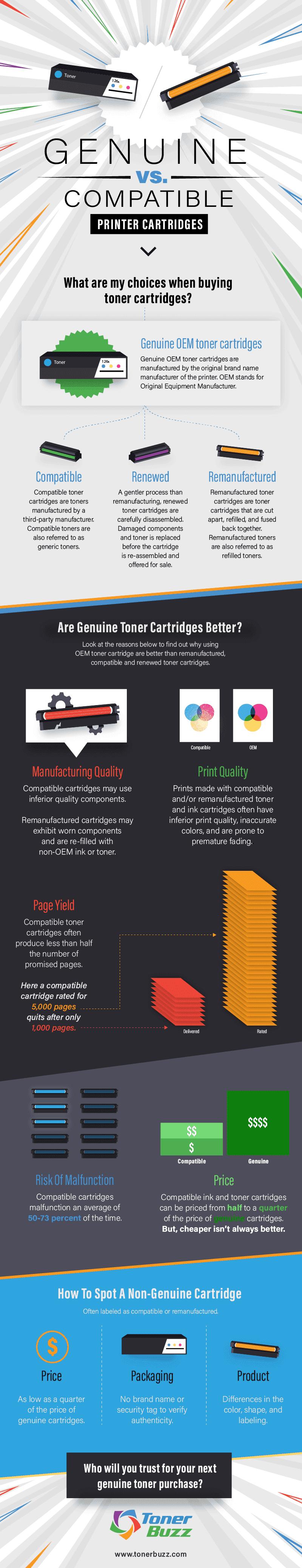 Genuine OEM vs. Compatible vs. Remanufactured #infographic