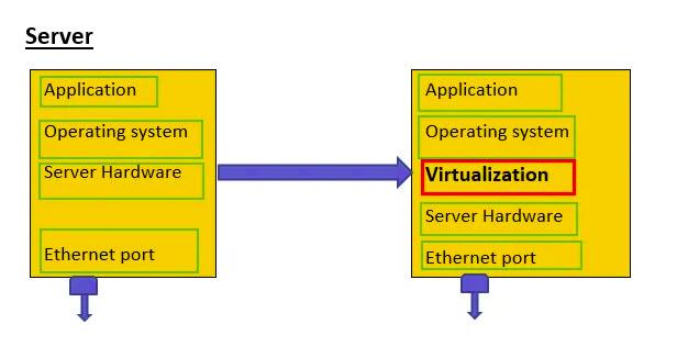 Tujuan Virtualisasi pada Telco Cloud