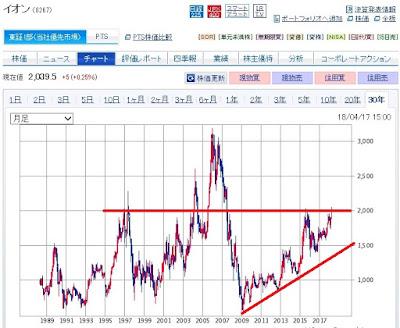 イオンの30年チャートとトレンドライン 30代からの米国株投資