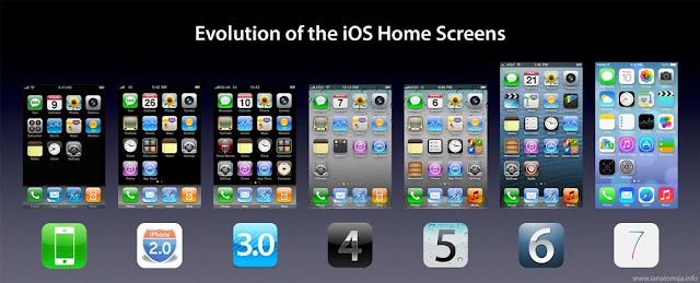 Contoh Sistem Operasi iOS - Image by MeNDHo.com