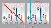 Politisi PSI Lakukan Gol Bunuh Diri Gara-gara Serang Anies Soal Rp1,8 T