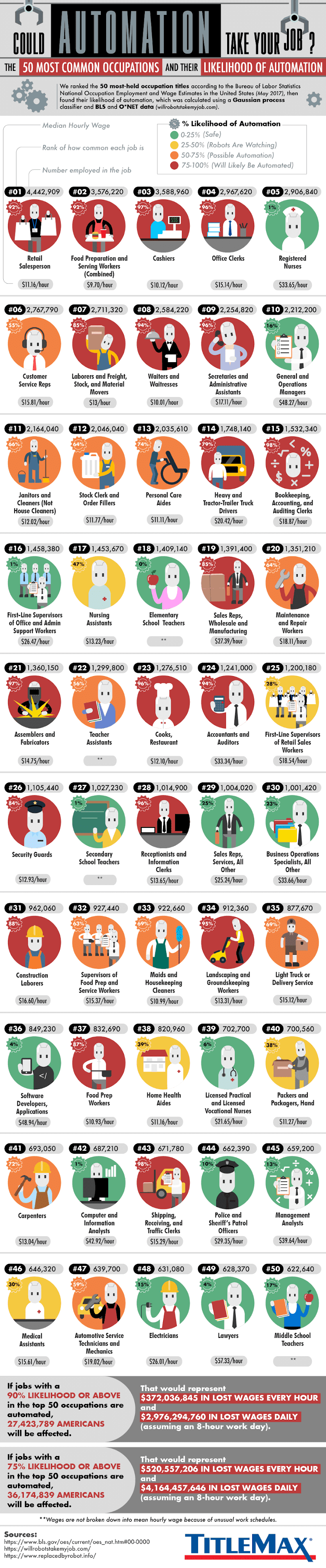 Robots Will Take Over These 50 Jobs Very Soon