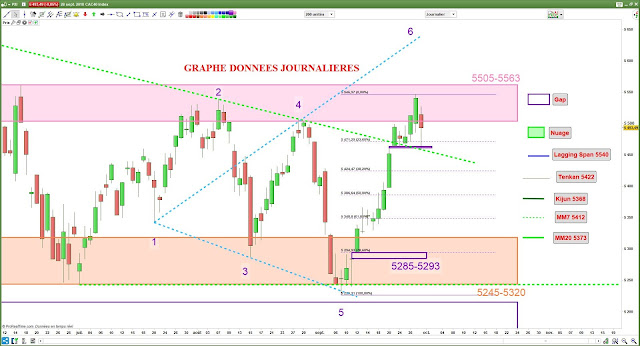 Analyse chartiste CAC40 [30/09/18]