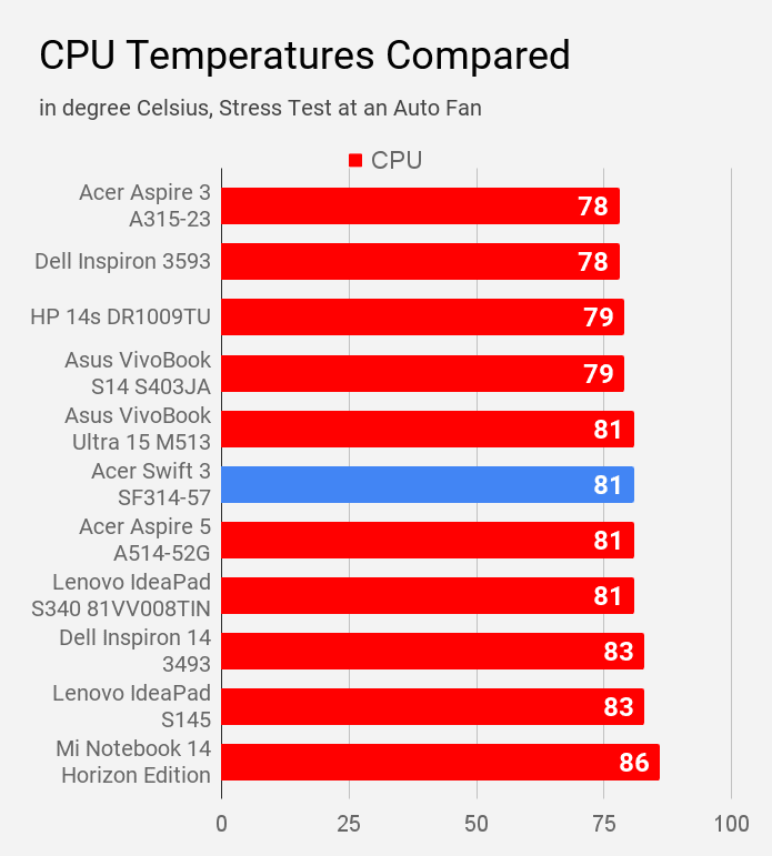 Acer Swift 3 SF314-57 CPU temperature compared with other laptops under Rs 60,000 price.