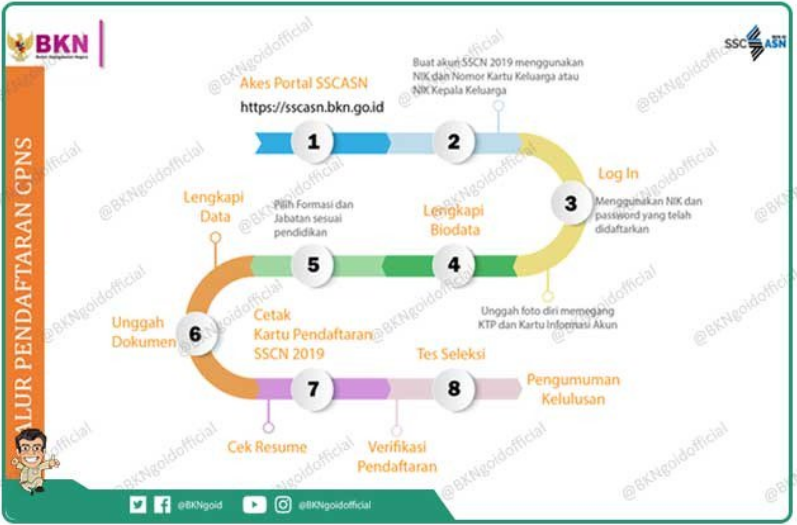 Rekrutmen CPNS Tahun 2019 Segera Dibuka Lagi, Infrastruktur SSCASN dan CAT BKN Siap [Info Jadwal dan Alur CPNS 2019]