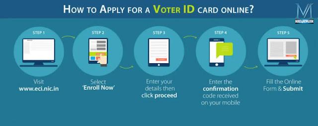 apply-online-voter-id-1