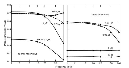 electronics blog: Electronics instrumentation and