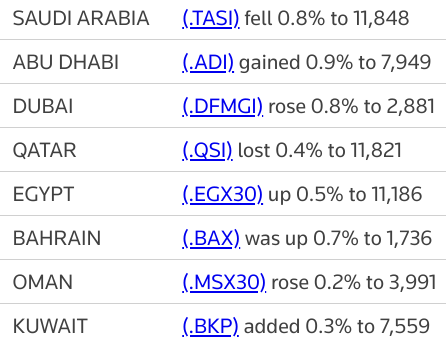 #AbuDhabi outperforms Gulf bourses, at record high   Reuters