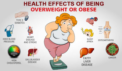 health effects of being obese