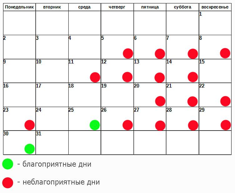 Медицинские вмешательства по лунному календарю