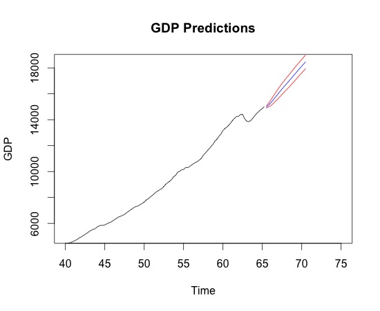 Ladies and Gents: GDP has finally gotten its long awaited forecast
