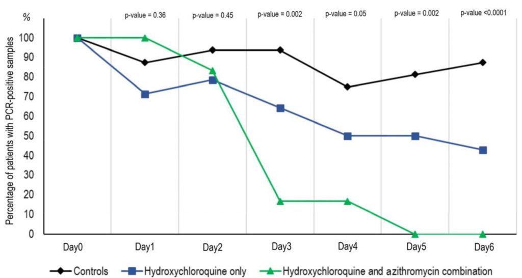 azithromycin vs. hydroxychloroquin rezension