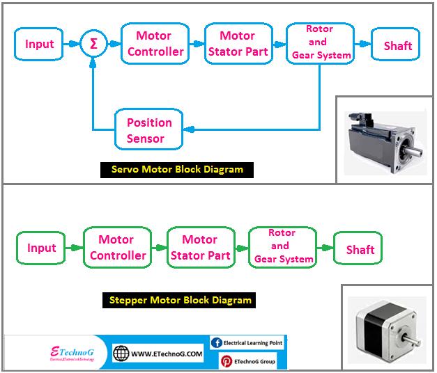 stepper motor and servo motor block diagram