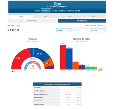 elecciones-autonomicas-la-rioja