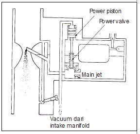 Putaran tinggi pada karburator