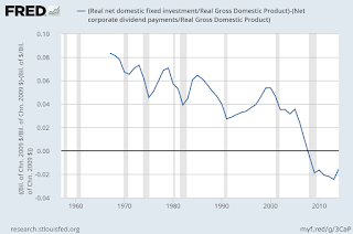 Graph from the Federal Reserve Bank in St Louis showing the Real net domestic fixed investment adjusted to real gross domestic product and deducted from net corporate dividend payments also adjusted to real gross domestic product