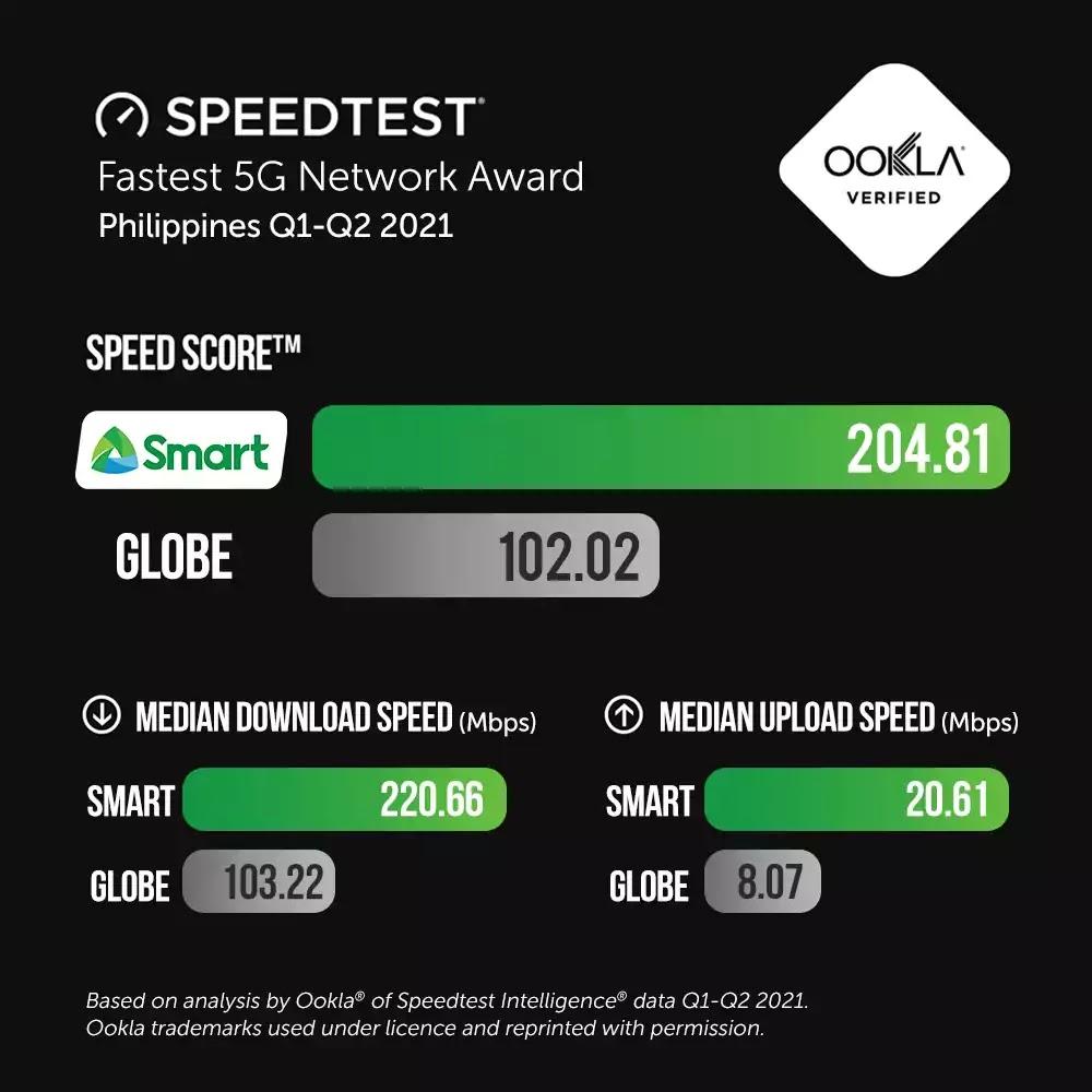 Q1-Q2 2021 Fastest 5G Network Award