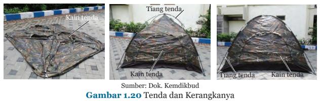Gambar 1.20 Tenda dan Kerangkanya