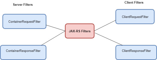JAX RS Filters and Interceptors