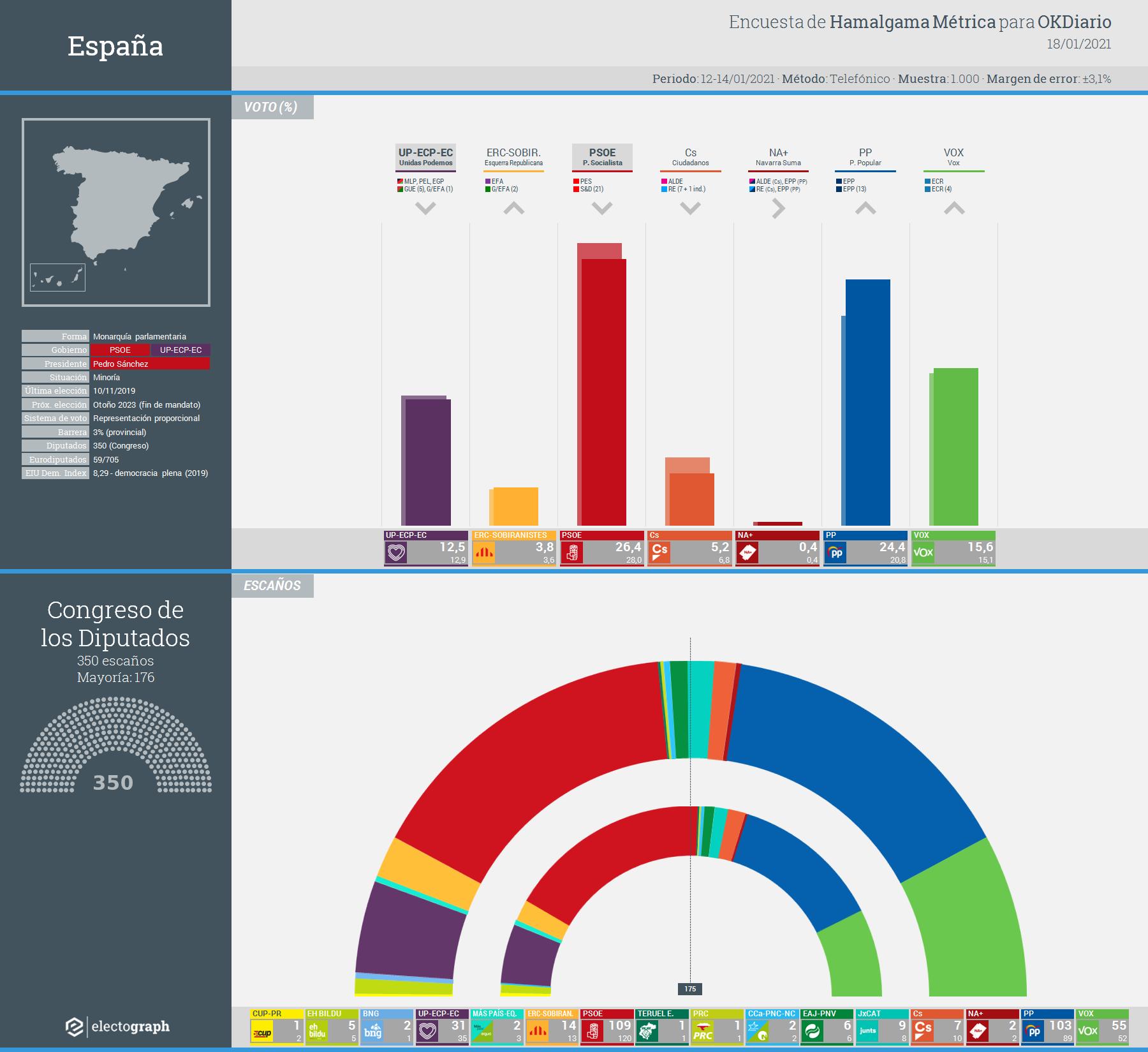 Gráfico de la encuesta para elecciones generales en España realizada por Hamalgama Métrica para OKDiario, 18 de enero de 2021