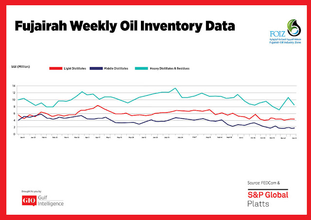 Chart Attribute: Fujairah Weekly Oil Inventory Data (Jan 9 - Dec 11, 2017) / Source: The Gulf Intelligence