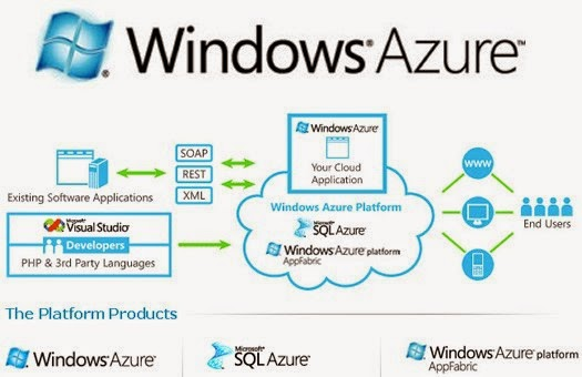 Windows Azure IAAS