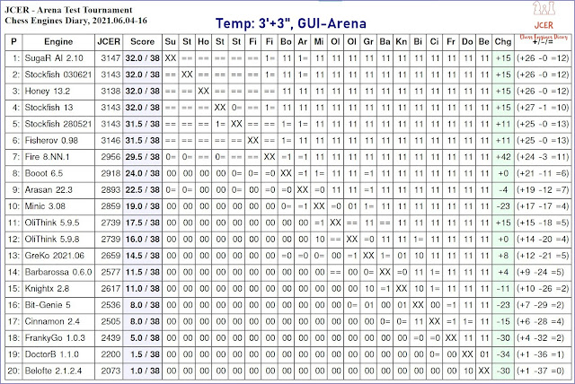 Chess Engines Diary - Tournaments 2021 - Page 9 2021.06.04.ArenaTestTournament