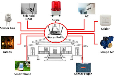 Sistem Home Automation IOT