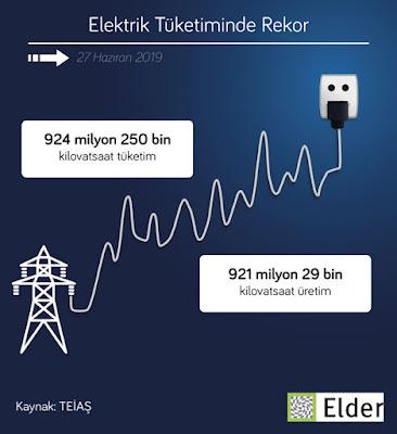 türkiye elektrik tüketimi