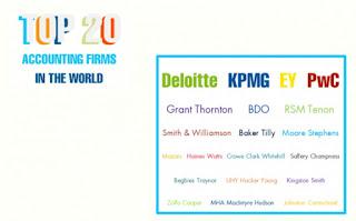 Bảng Xếp hạng TOP 20 Công ty Kế Toán - Kiểm Toán Hàng Đầu trên Thế Giới