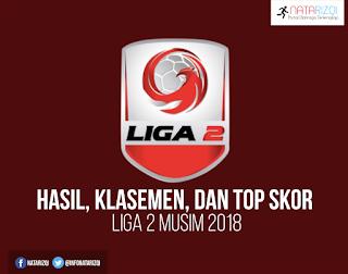 Hasil, Klasemen, Top Skor Sementara Liga 2 2018