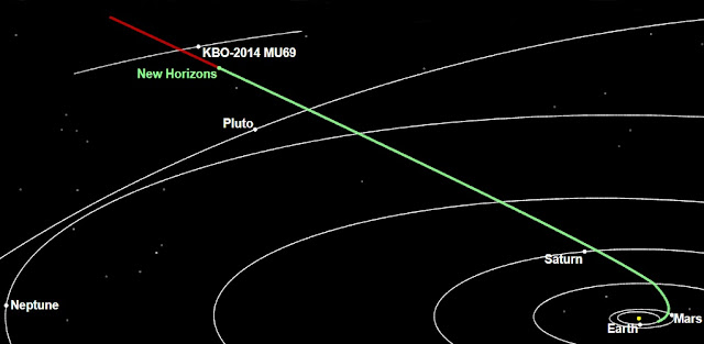 The New Horizons spacecraft is about 300 million miles (483 million kilometers) from 2014 MU69, the Kuiper Belt object it will encounter on Jan. 1, 2019.(Credit: NASA/Johns Hopkins University Applied Physics Laboratory/Southwest Research Institute)