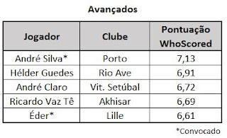 Avançados portugueses