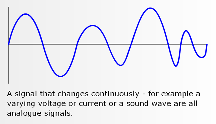 Analog And Digital Signal Definition And Characteristics Digital