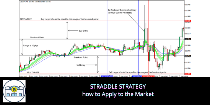 STRADDLE STRATEGY: how to Apply to the Market