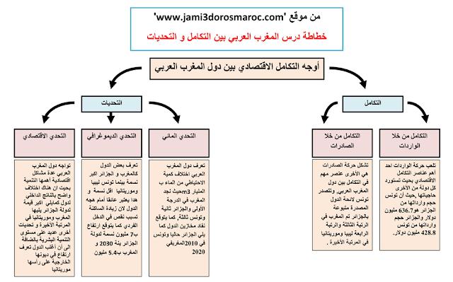 خطاطة درس المغرب العربي بين التكامل و التحديات