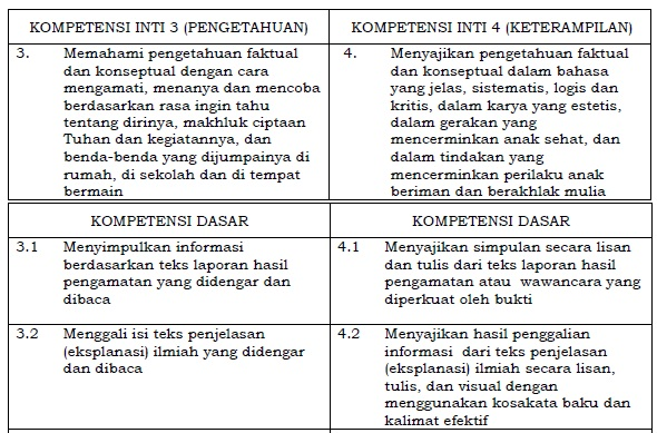 Kompetensi Inti dan Kompetensi Dasar Bahasa Indonesia SD/MI Kelas 6 Kurikulum 2013