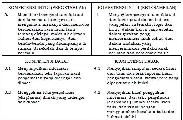 Memahami pengetahuan faktual dan konseptual dengan cara mengamati Kompetensi Inti dan Kompetensi Dasar Bahasa Indonesia SD/MI Kelas 6 Kurikulum 2020