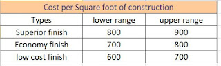 cost per squarefoot construction