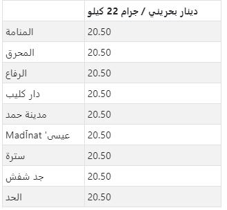 سعر الذهب في كبرى مدن البحرين