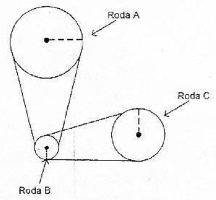 hubungan antar roda