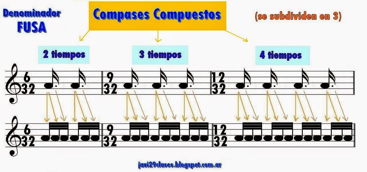 compases 6/32, 9/32 y 12/32