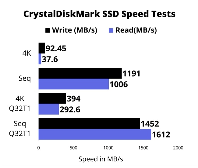 256GB SSD storage speed test results in the form of chart. The test was carried by CrystalDiskMark tool.