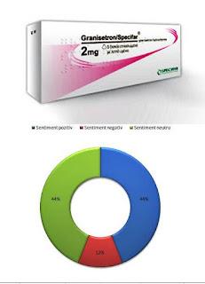 pareri granisetron actavis 1 mg 2 mg medicamente antiemetice