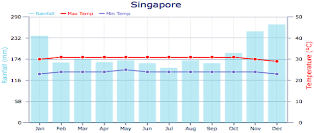 Best time to travel to Singapore