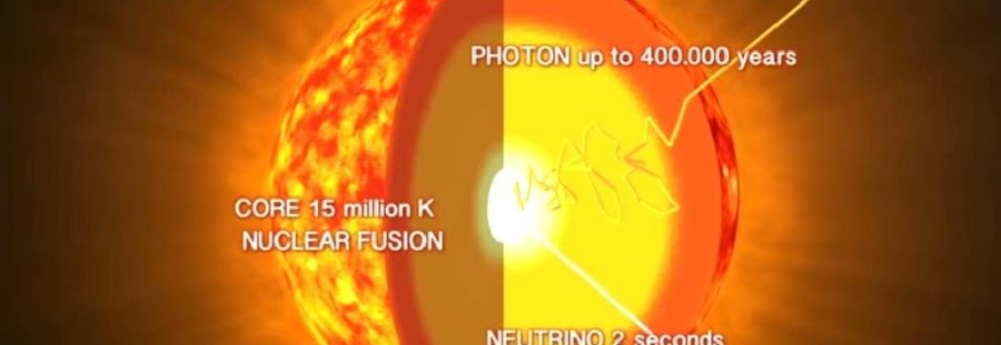 How Does The Sun Shine? Role Of Neutrinos In The Sun's Shine